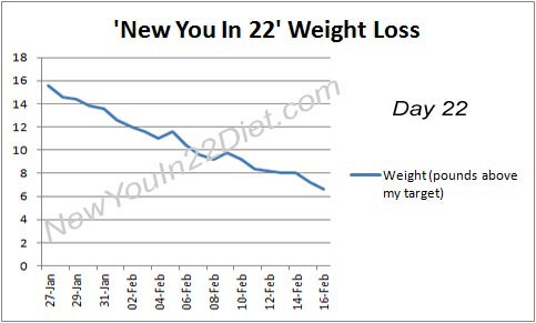 New You In 22 weight loss day 22